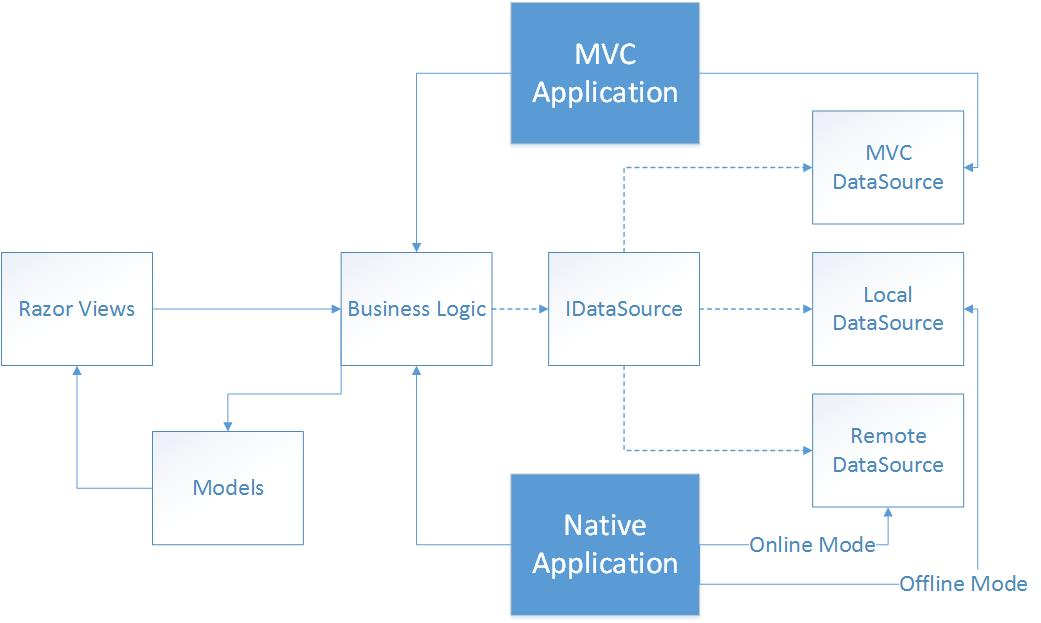 Ultimate guide to ASP NET MVC and Xamarin Forms Mashups - Michael